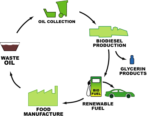 recycle_oil